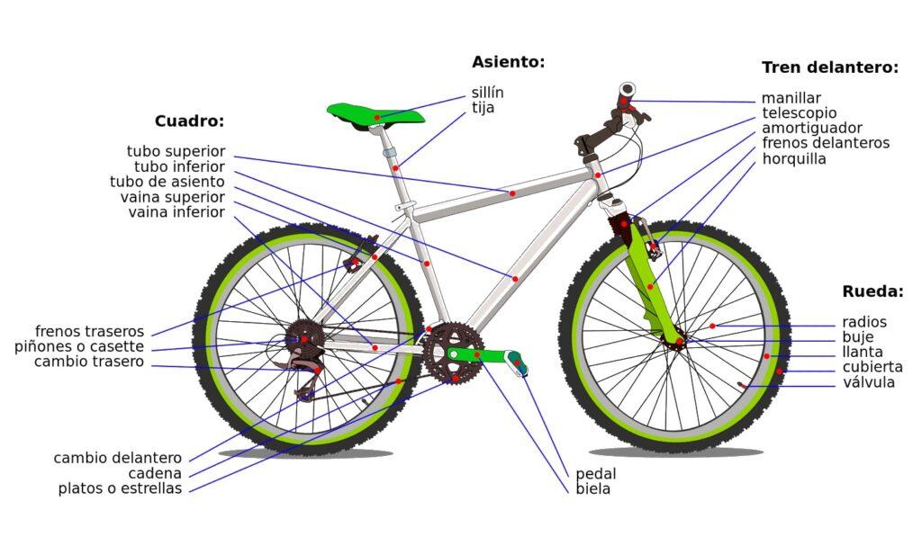 partes de la bicicleta
